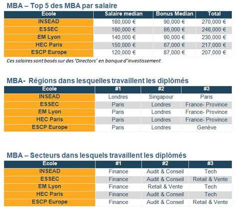 Du Finance Mba by Top 5 Des Mba En Qui Paient Le Mieux En Banque D