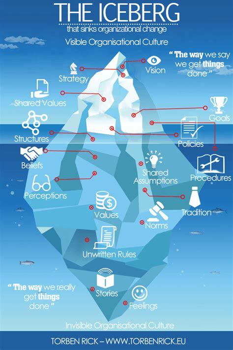 The Iceberg top 9 change management infographics change challenges
