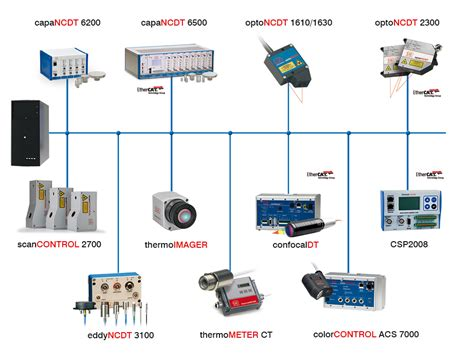 Ether Address Lookup The Advantages Of Ethernet And Ethercat Capable Measurement Technology Micro Epsilon