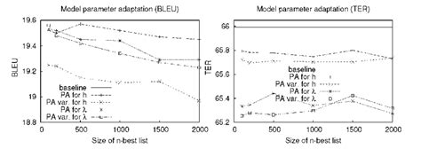 pattern recognition in french passive aggressive for on line learning in statistical