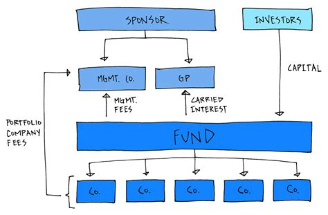 equity fund structure diagram equity fund structure asimplemodel