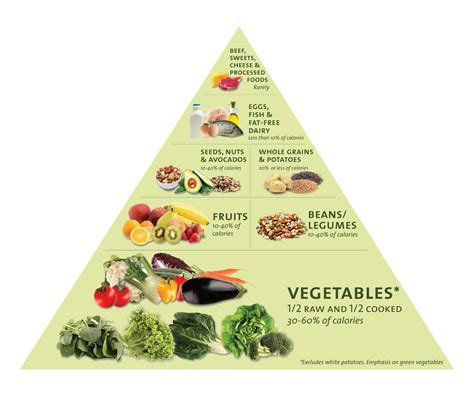 better food pyramid our quot food s quot secrets a food pyramid based on