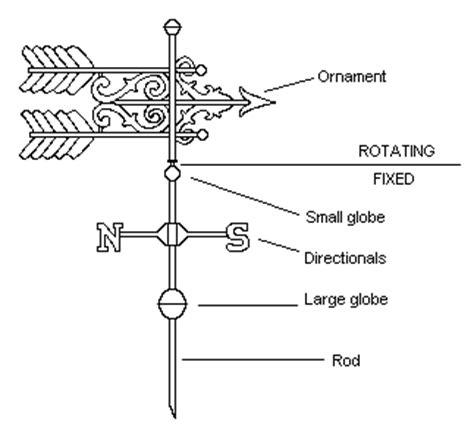 wind vane diagram diagram of a wind vane model of a wind vane elsavadorla