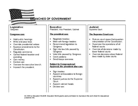 branches of government chart template | education world