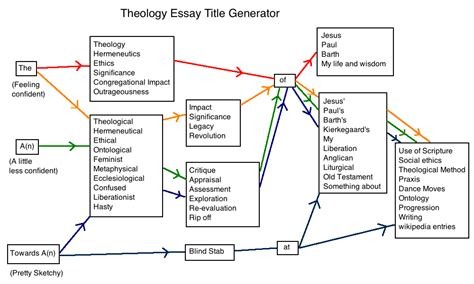 Essay Introduction Generator by Essay Critique Generator Shankla By Paves