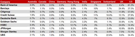 Cfa Or Mba For Investment Banking by Where In The World Do The Top Investment Banks Hire Cfas