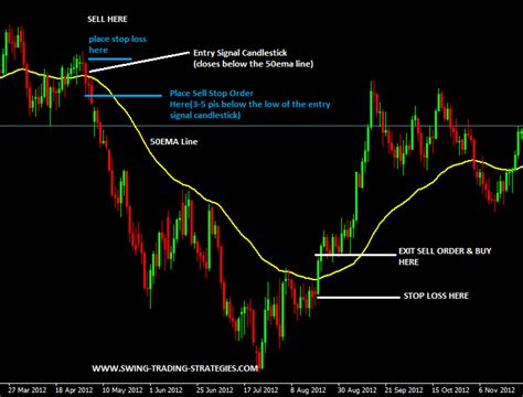 swing trading strategies 50 ema swing trading system