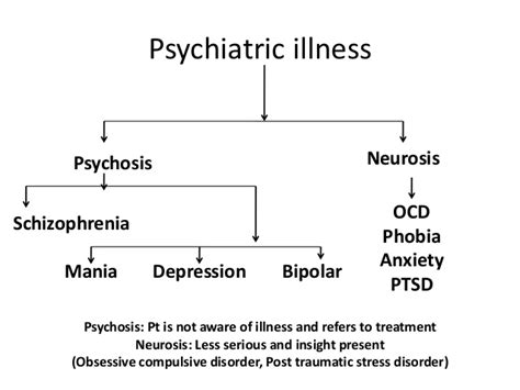 The Diagnosis Of Psychosis what is psychosis a psychosis symptoms and treatment