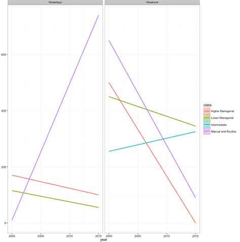 ggplot theme structure r ggplot geom smooth facet grid ci not showing r