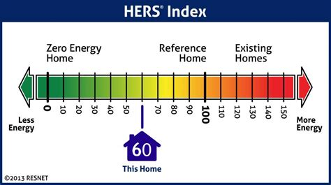 House Rating Hers Energy Rating Homes