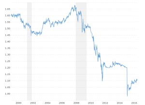 euro dollar exchange rate (eur usd) historical chart