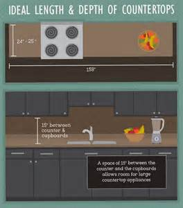 Space Between Countertop And Cabinet Best Practices For Kitchen Space Design Fix