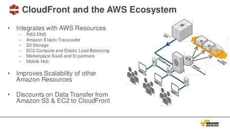 amazon cloudfront introduction to amazon cloudfront pop up loft tel aviv