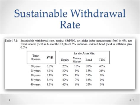 Detoxing Rate by Asset Allocation Withdrawal Rates Milwaukee Bogleheads