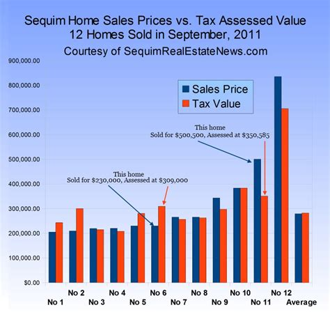 home value home value vs assessment
