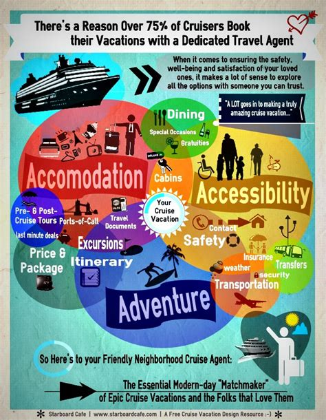 picture book agents infographic should i book a cruise through a travel