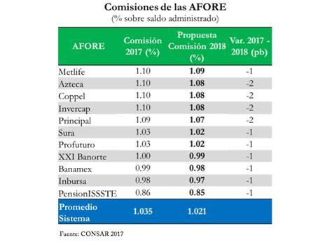 tabla de la consar bajan comisiones que cobran afores para 2018 comisi 243 n