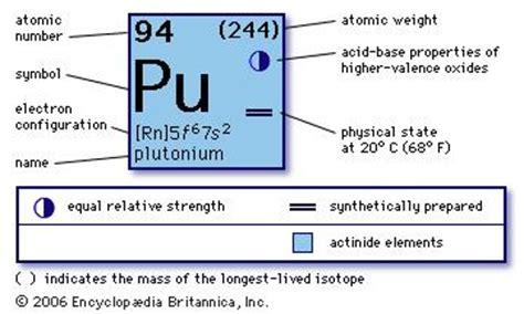 Pu Periodic Table by Plutonium Pu Chemical Element Britannica