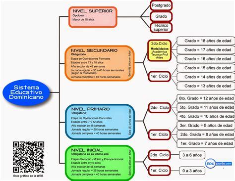 Modelo Curricular Actual Sistema Educativo Estructura Sistema Educativo Dominicano Se Establecer 225 Definitivamente En 2018 Edupunto