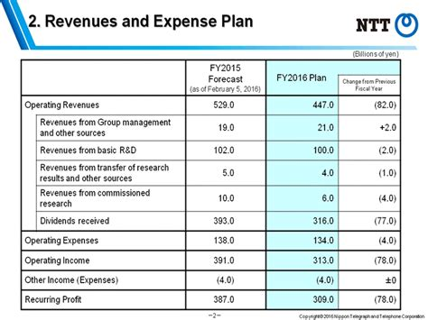 business plan expenses ntt home gt ntt press releases gt 2 revenues and expense plan