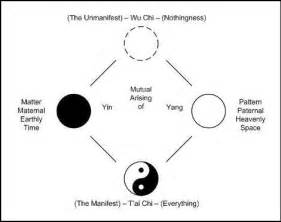 What Does The Yin Yang Symbolize Meaning Of Yang Yang Quotes Quotesgram