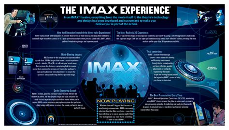 Imax Gift Card - imax enhanced movie theater experience frank theatres