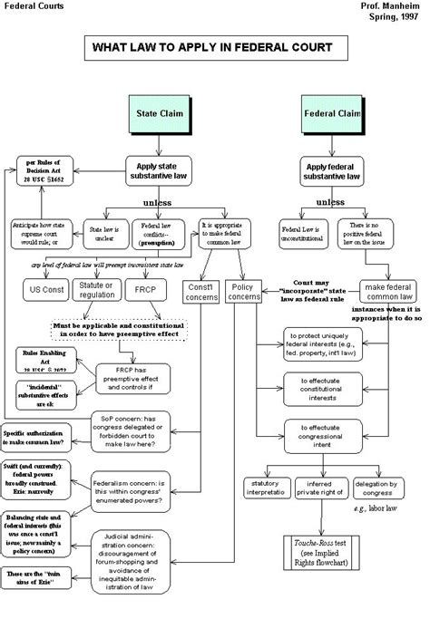 supplemental jurisdiction flowchart 1000 images about the on study federal