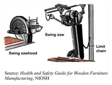 Woodworking Etool Rough Mill Equipment Gt Overhead Swing Saws