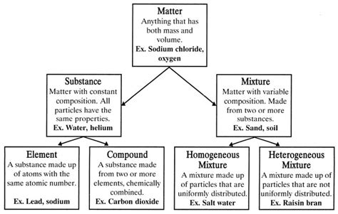 classification of matter flowchart chemistry tutors test prep in ct ny and nj part 2