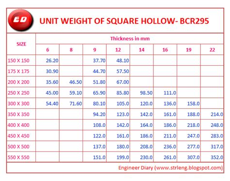 unit weight of square hollow bcr 295 engineer diary