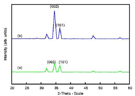 xrd pattern intensity figure 1 a b shows the xrd pattern of sle annealed in