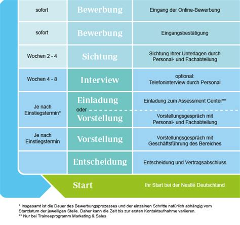 Anschreiben Praktikum Personalabteilung bewerbung f 252 r praktikum nestl 233 169 deutschland ag