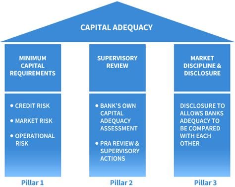 capital requirements banks basel ii