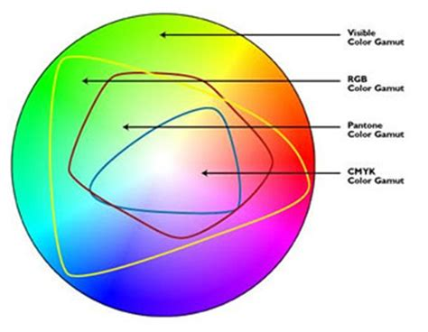 color gamut definition digilabs technologies igilabs technologies