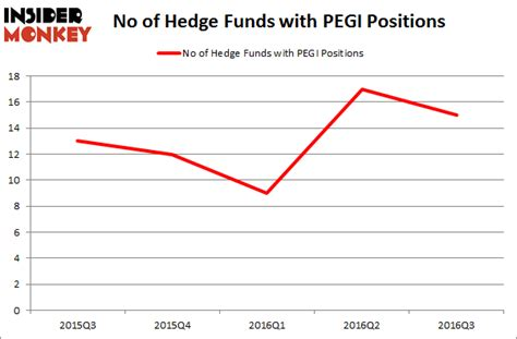 pattern energy group inc pegi hedge funds aren t crazy about pattern energy group inc