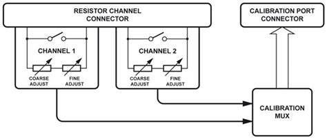 precision programmable resistor what is a programmable resistor