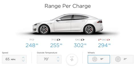 Tesla Model S Mile Range Tesla Model S 100 Kwh Battery Option Teased Model S 90d