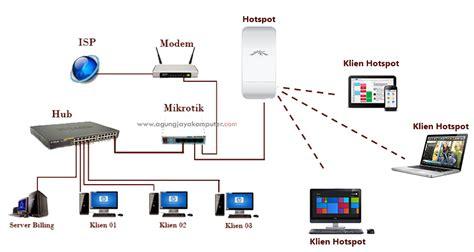 cara membuat rt rw net dengan mikrotik setting mikrotik hotspot cocok untuk warnet kantor sekolah