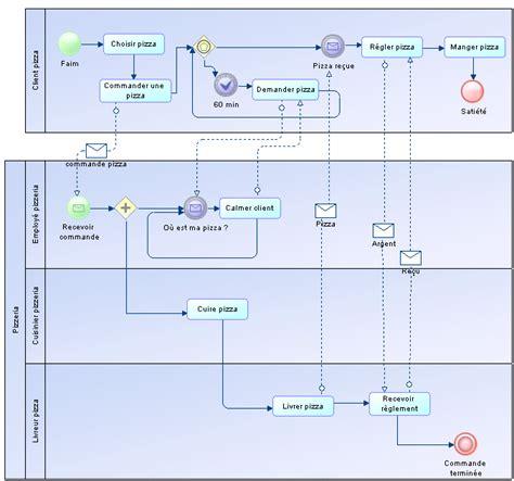 exemple de diagramme de processus visio diagrammes de collaboration et de processus bpmn