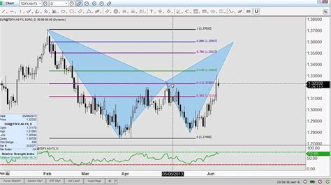 v pattern trading making money using pattern trading youtube