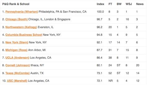 Friends Mba Ranking by Poets Quants Publica Su R 225 Nking 2012 De Emba En Usa