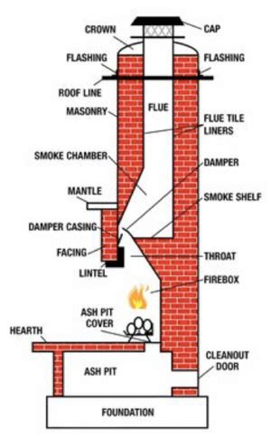 chimney waterproofing swept away chimney llc