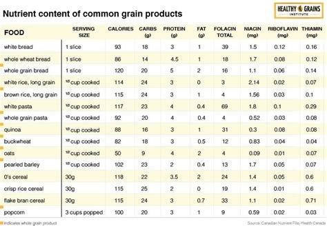 5 nutrients in whole grains nutritional comparison chart healthy grains institute
