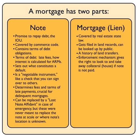 what is mortgage on a house foreclosure fraud for dummies 2 what is a note and why is it so important rortybomb
