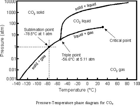 co2 phase diagram results lab experiment regarding co2 snow in antarctica