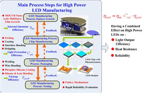 inductor design process led diode manufacturing process 28 images csp led