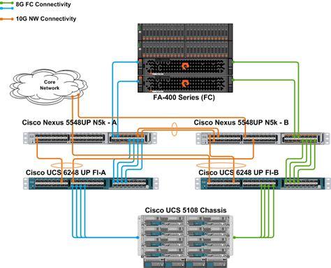 cisco ucs cabling diagram cisco ucs storage blade fc storage storage