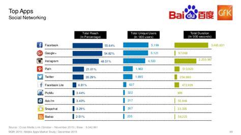 detiknews jadwal bola mobile apps market study indonesia