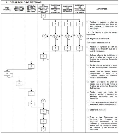 manual de procedimientos para adquisiciones manual de procedimientos para el desarrollo de software