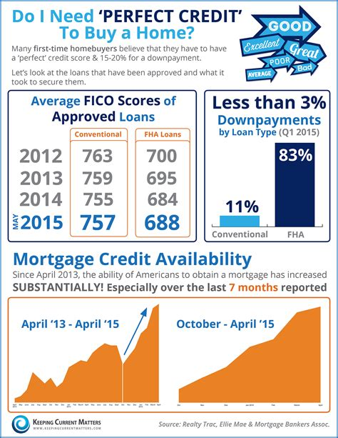 average credit score to buy a house keeping current matters do i need perfect credit to buy a home infographic